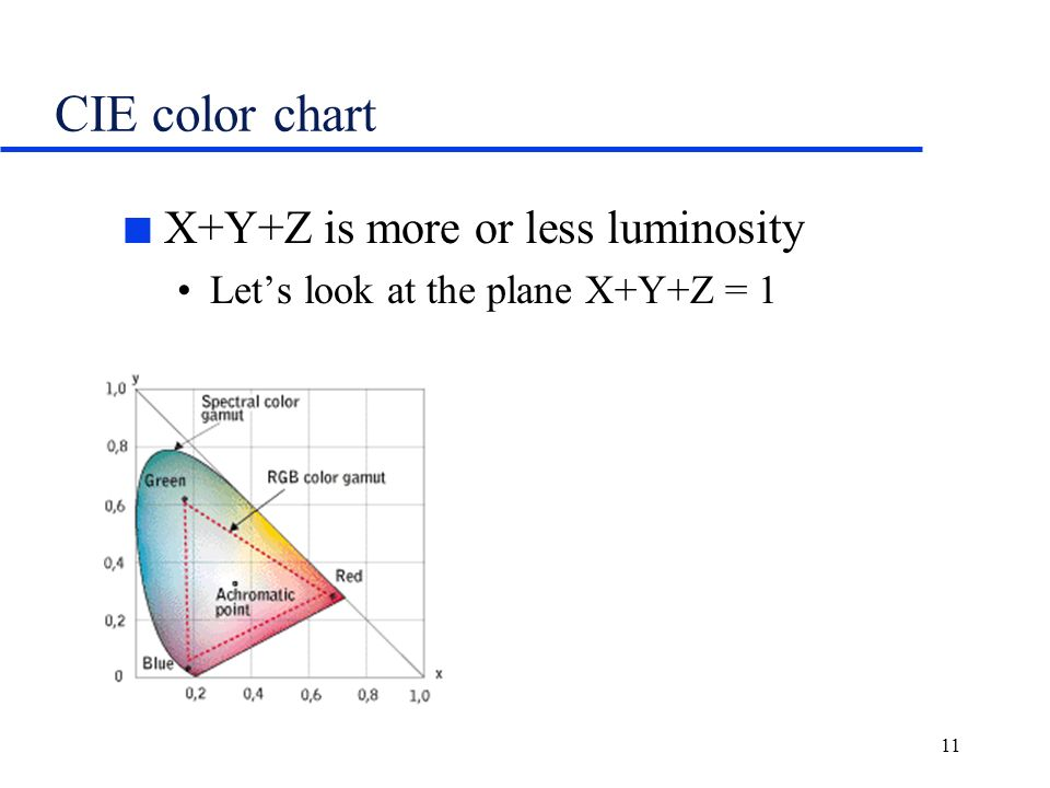 Computer Science 631 Lecture 7 Colorspace Local Operations Ppt