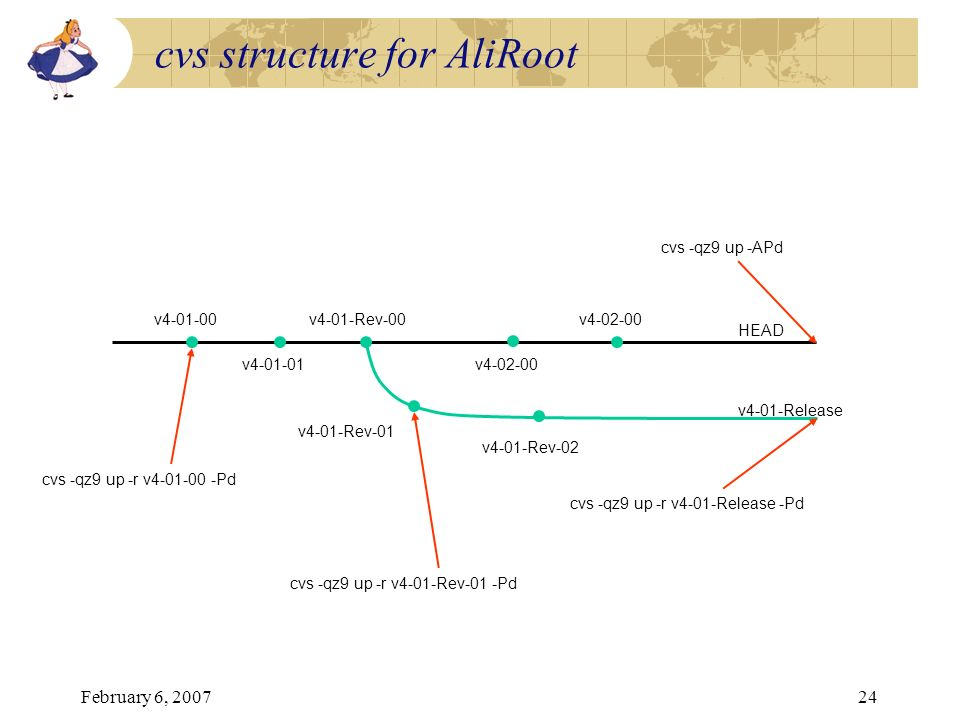 cvs structure for AliRoot