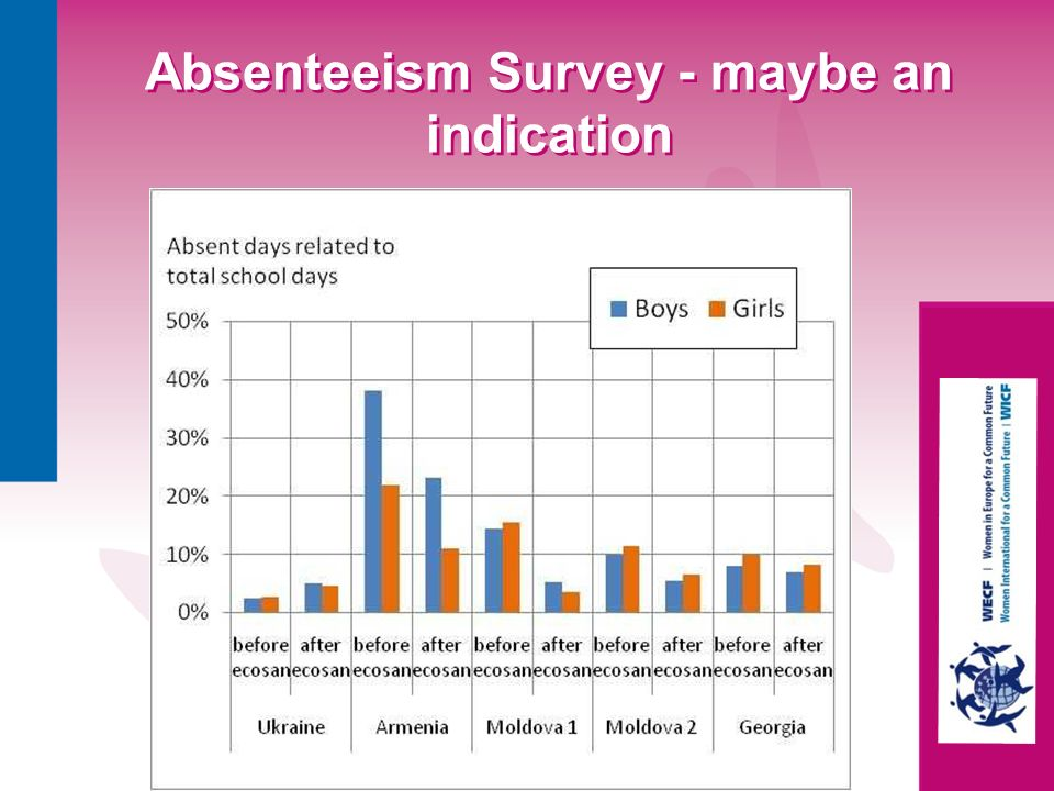 Absenteeism Survey - maybe an indication
