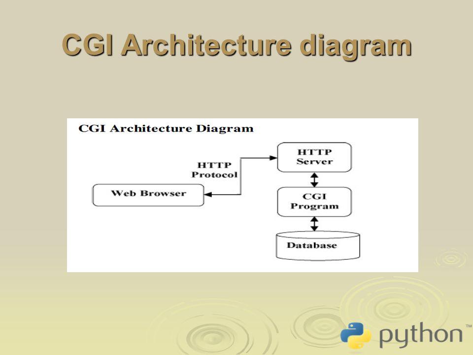 Python CGI programming - ppt video online download