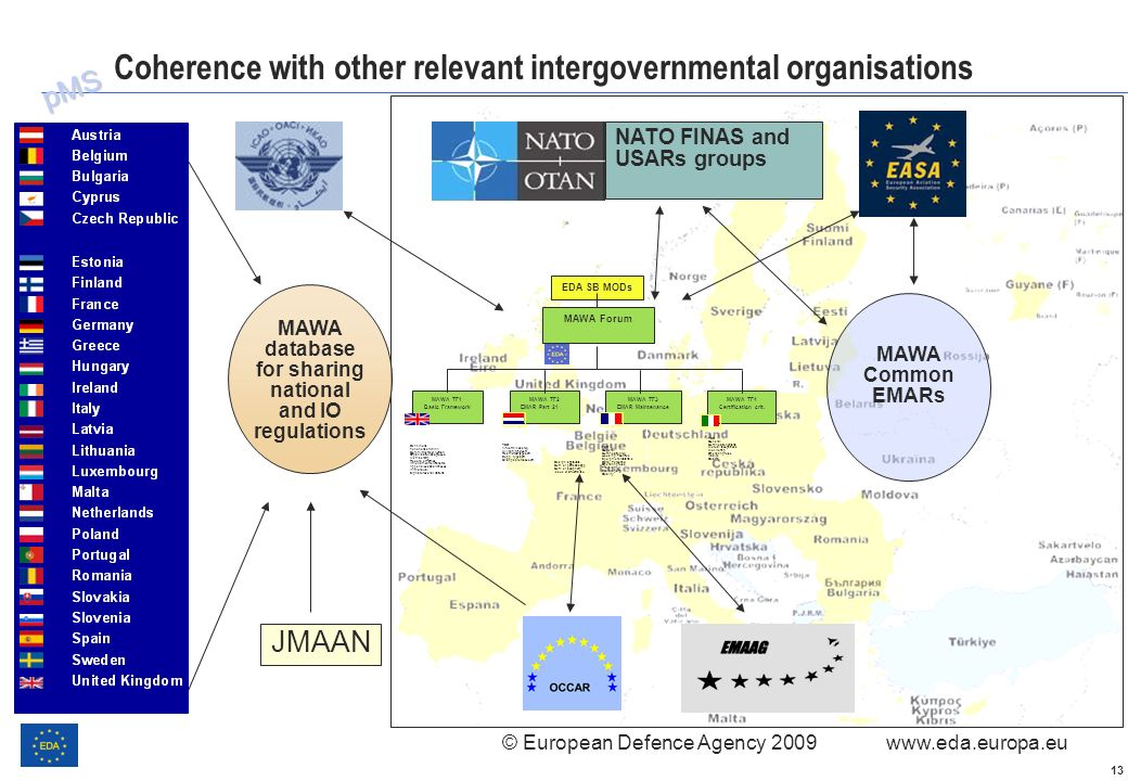 Coherence with other relevant intergovernmental organisations