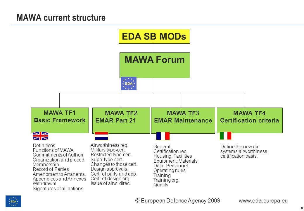 MAWA current structure