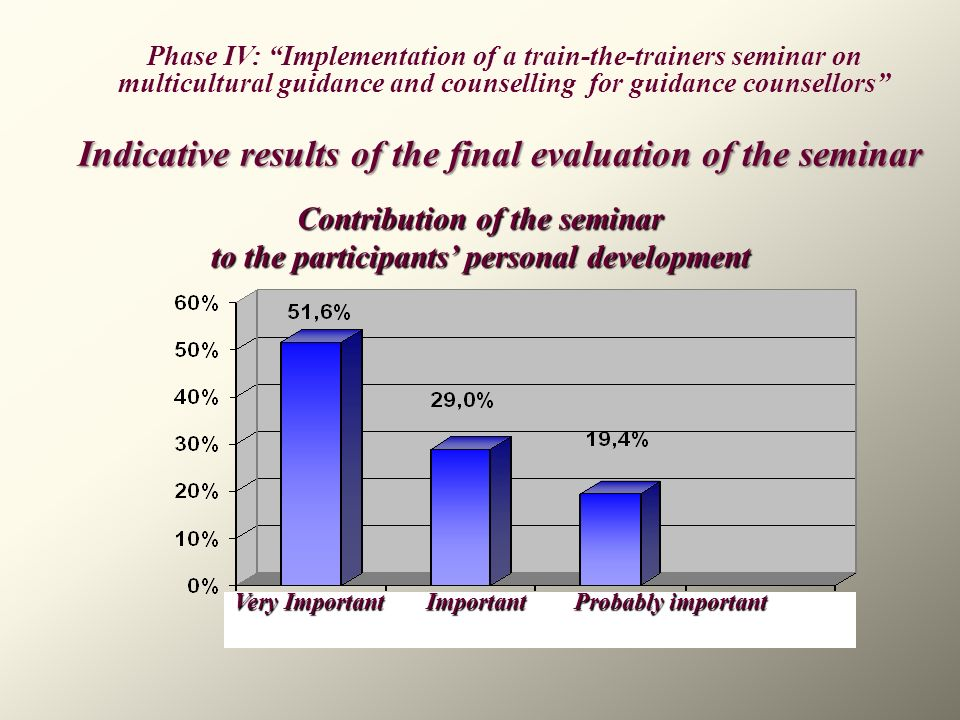 Contribution of the seminar to the participants' personal development