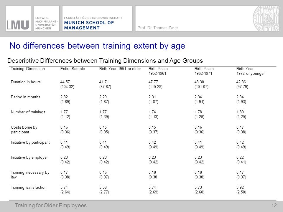 No differences between training extent by age