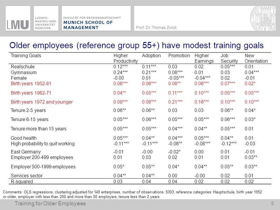 Older employees (reference group 55+) have modest training goals