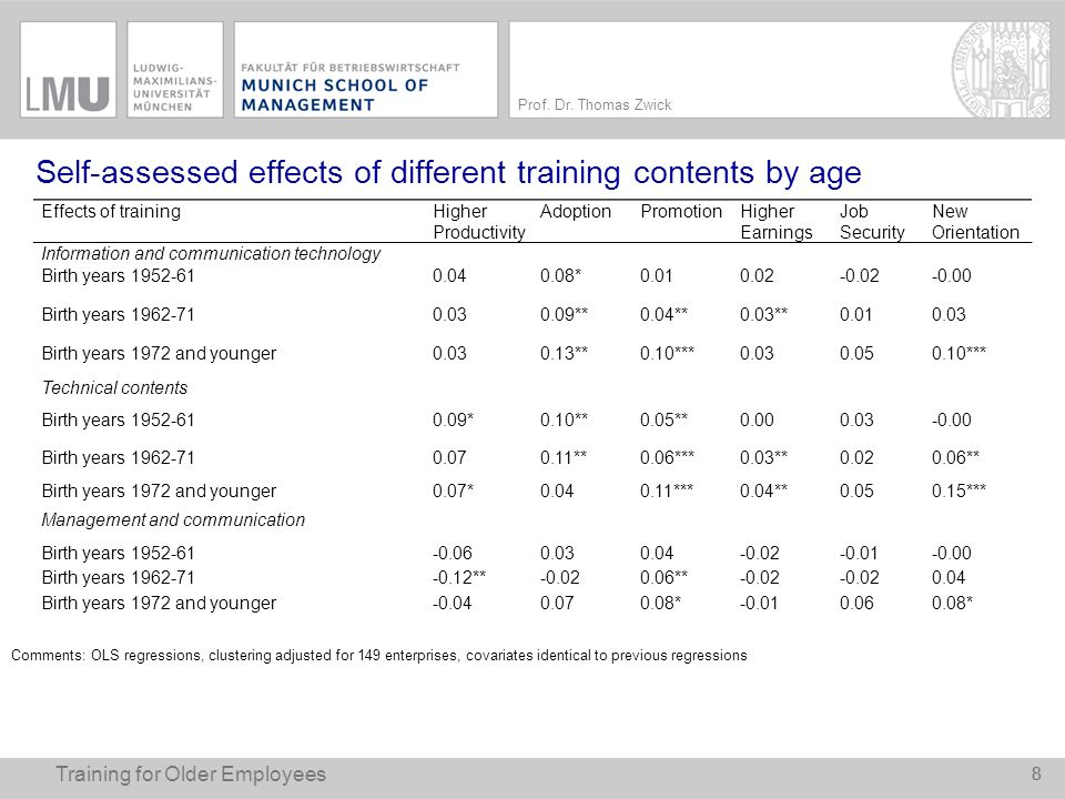 Self-assessed effects of different training contents by age
