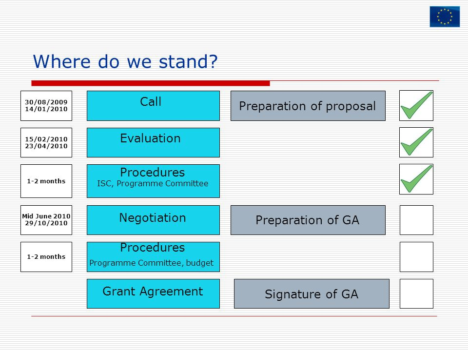 Where do we stand Call Preparation of proposal Evaluation Procedures