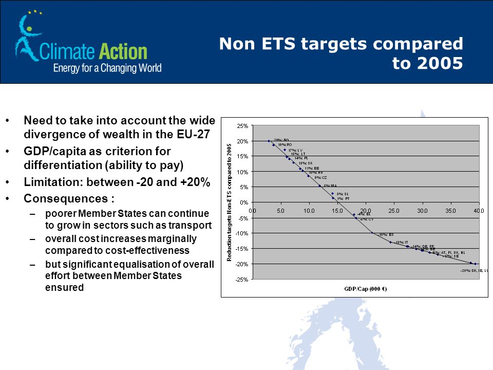 Non ETS targets compared to 2005