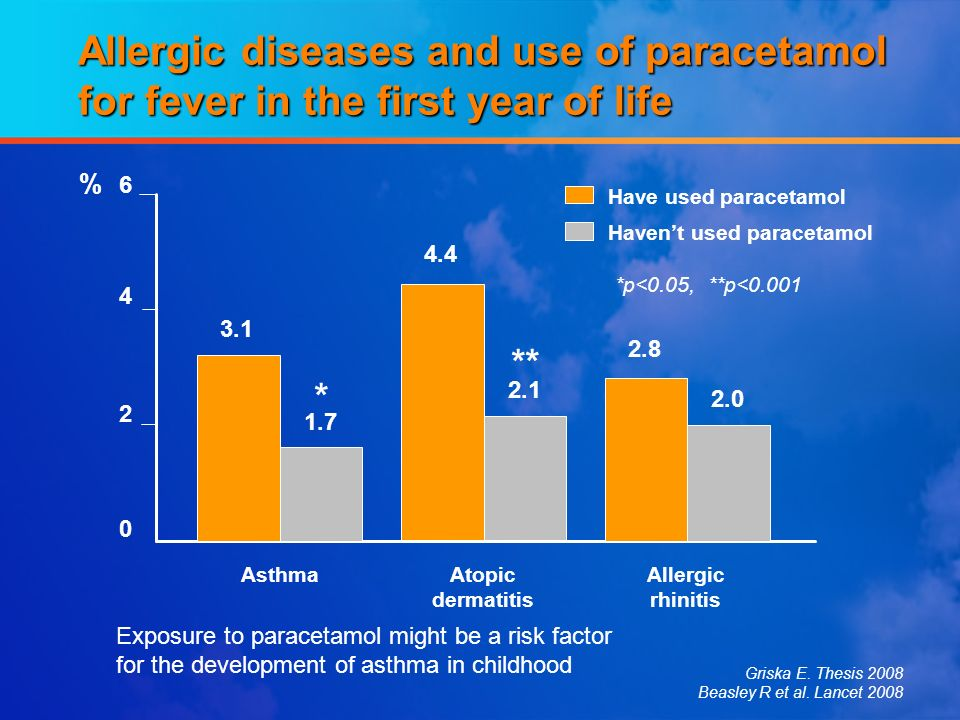 Allergic diseases and use of paracetamol for fever in the first year of life