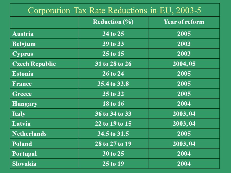 Corporation Tax Rate Reductions in EU, 2003-5