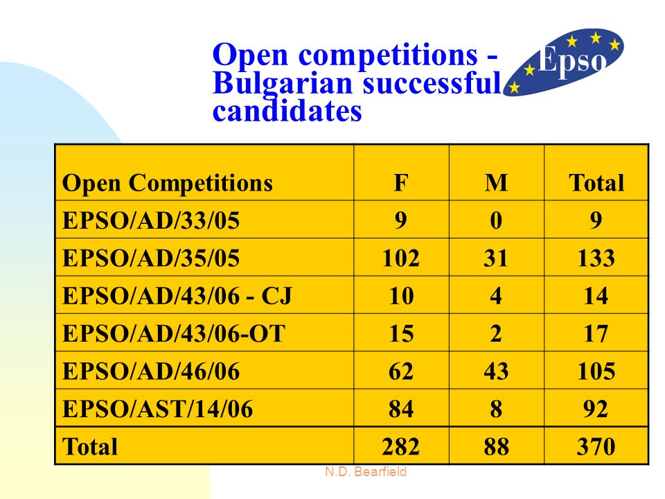 Open competitions - Bulgarian successful candidates