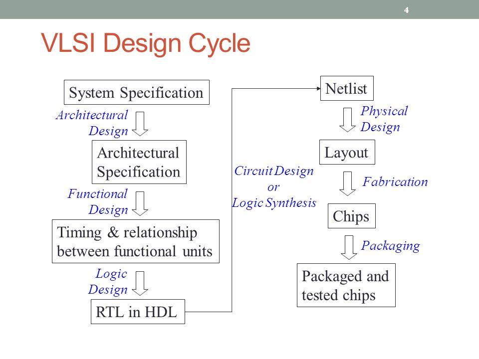 CAD for Physical Design of VLSI Circuits - ppt download