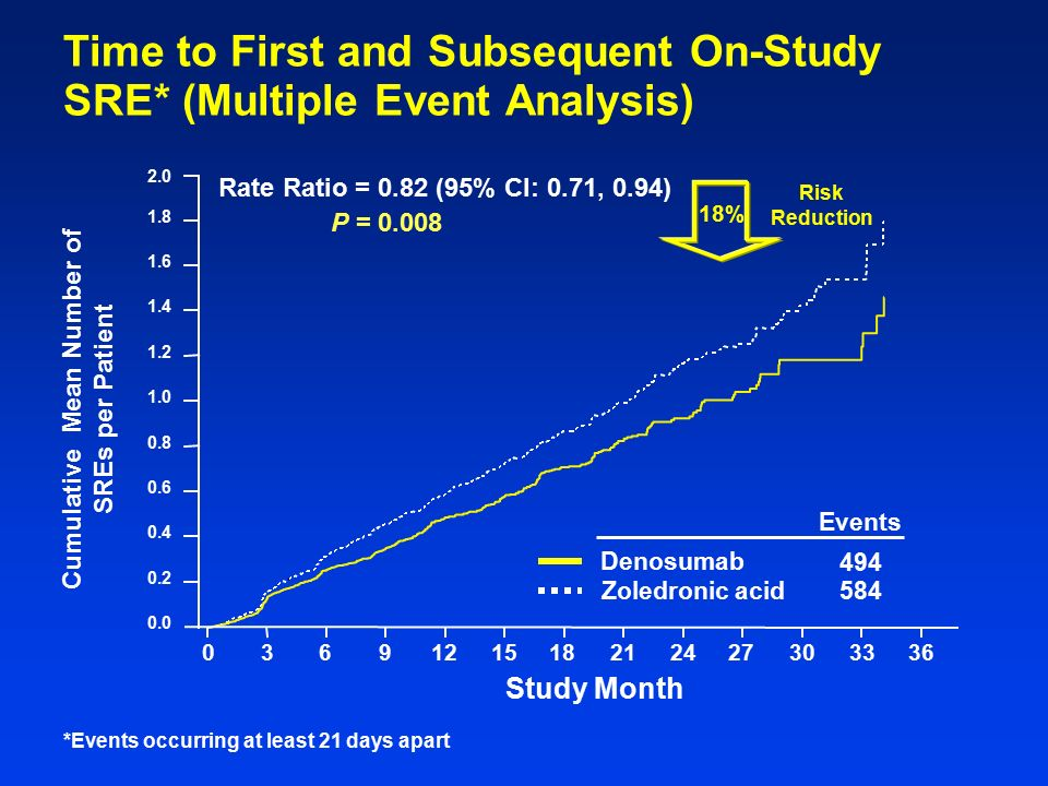 Denosumab Compared With Zoledronic Acid for the Treatment of