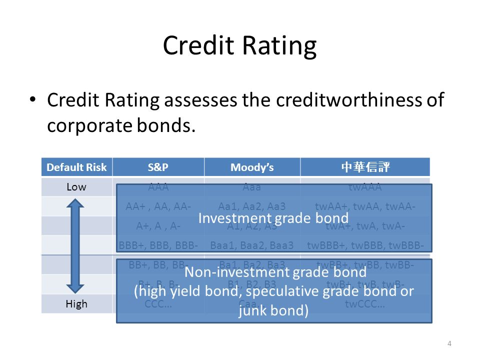 Credit Risk Yiling Lai 2008 10 3