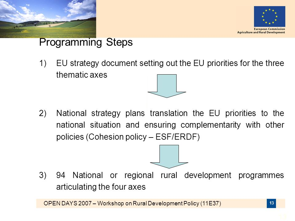 Programming Steps 1) EU strategy document setting out the EU priorities for the three thematic axes.