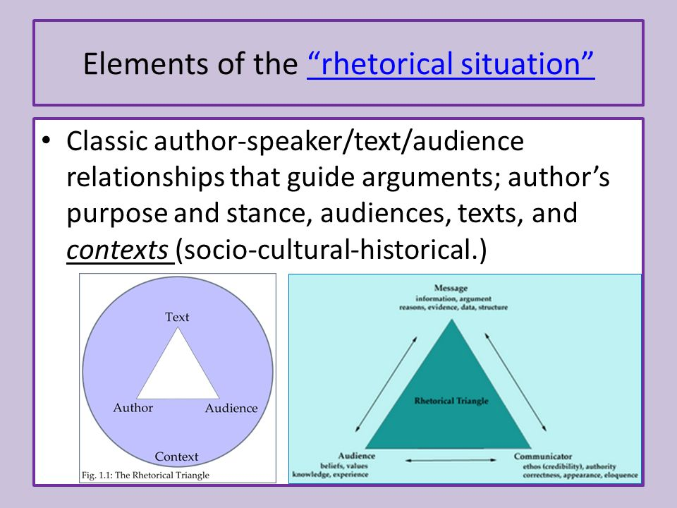 7 Elements Of The Rhetorical Situation