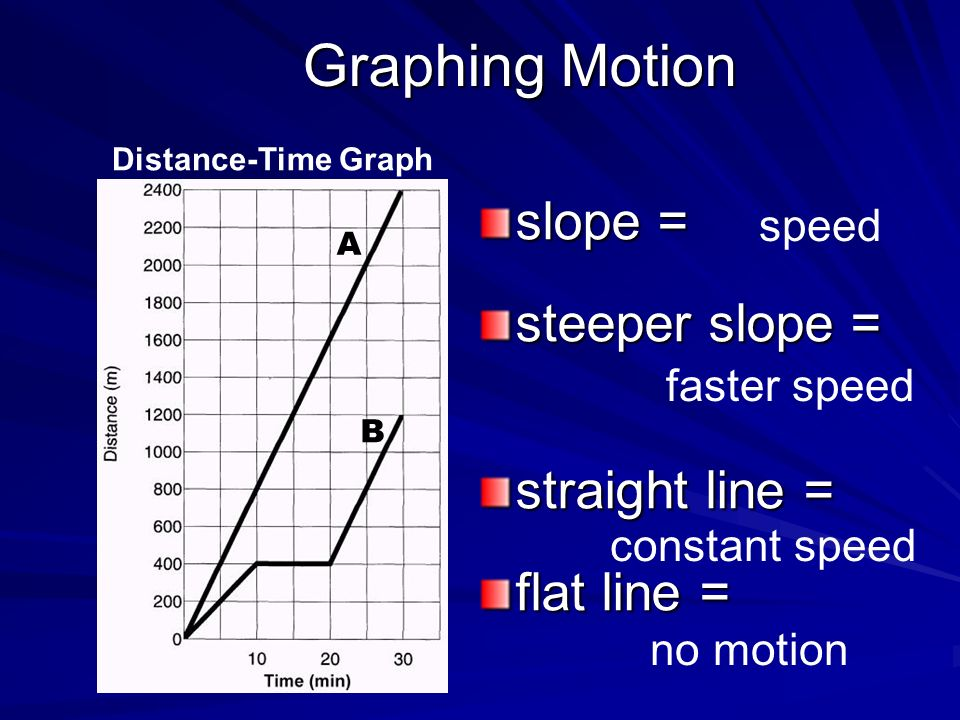 Graphing Motion slope = steeper slope = straight line = flat line =