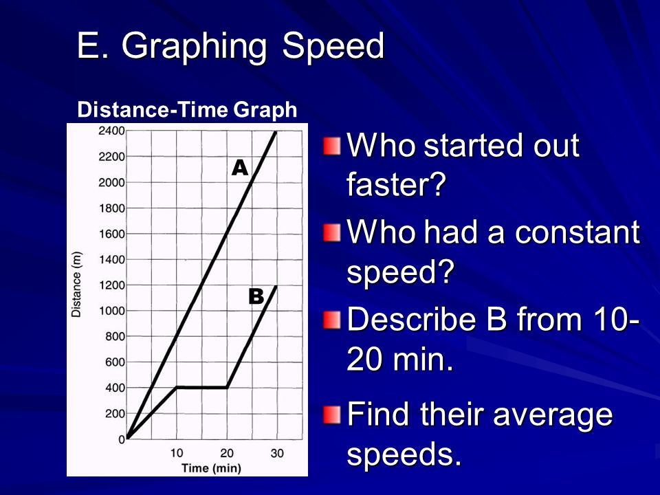 E. Graphing Speed Who started out faster Who had a constant speed