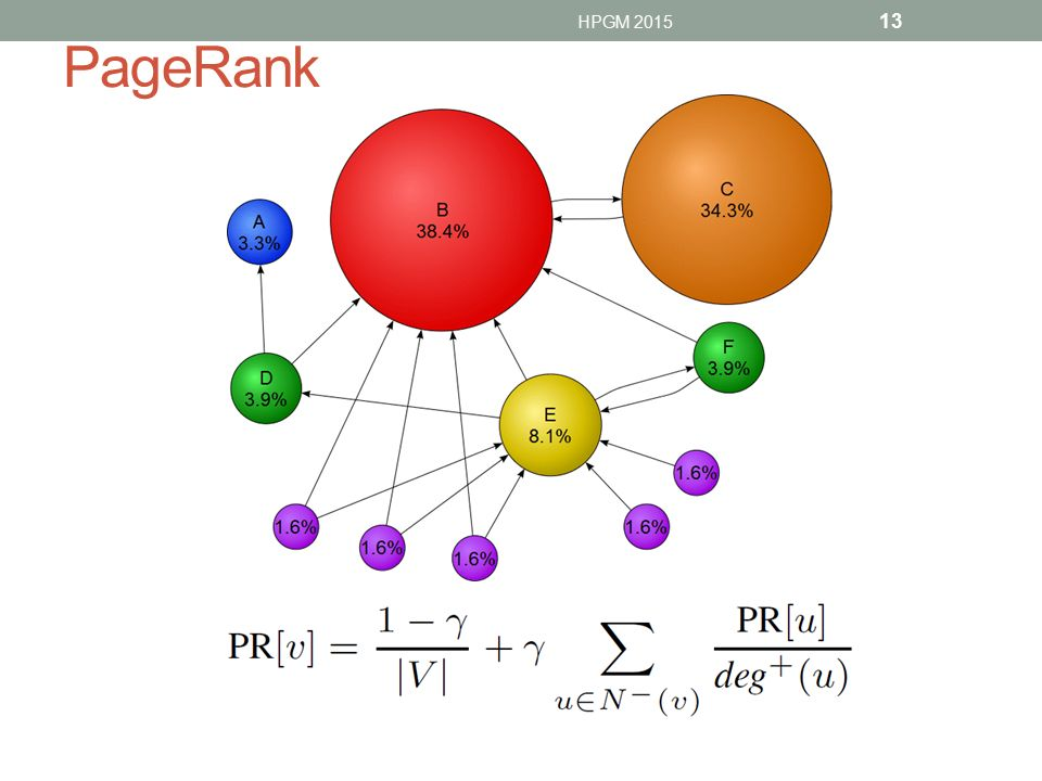 PageRank HPGM 2015