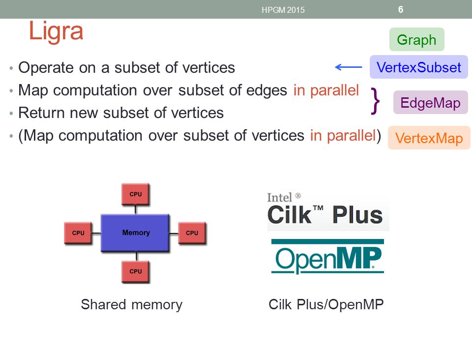 } Ligra Operate on a subset of vertices