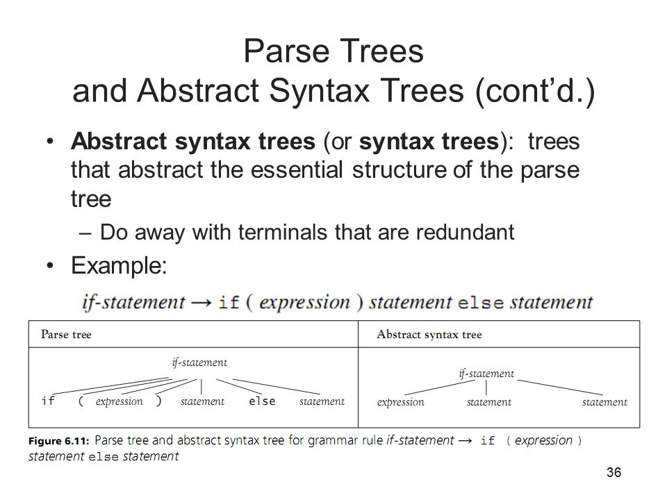Programming languages third edition ppt video online download parse trees and abstract syntax trees contd ccuart Images