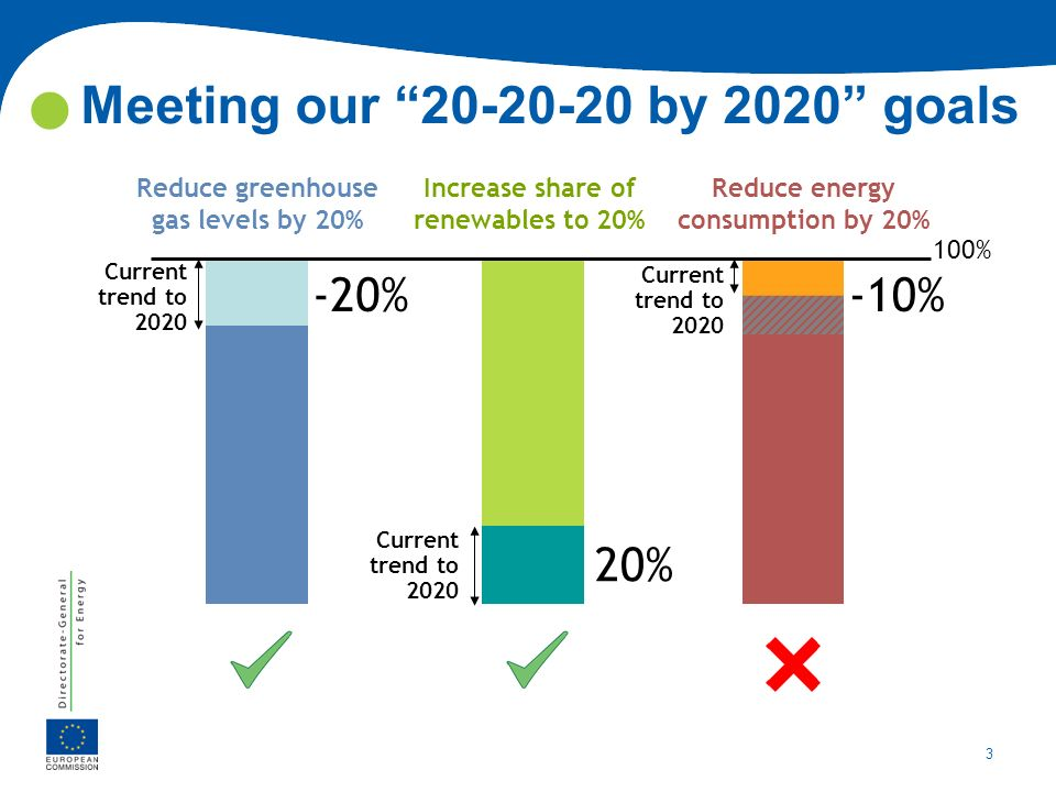 Meeting our 20-20-20 by 2020 goals