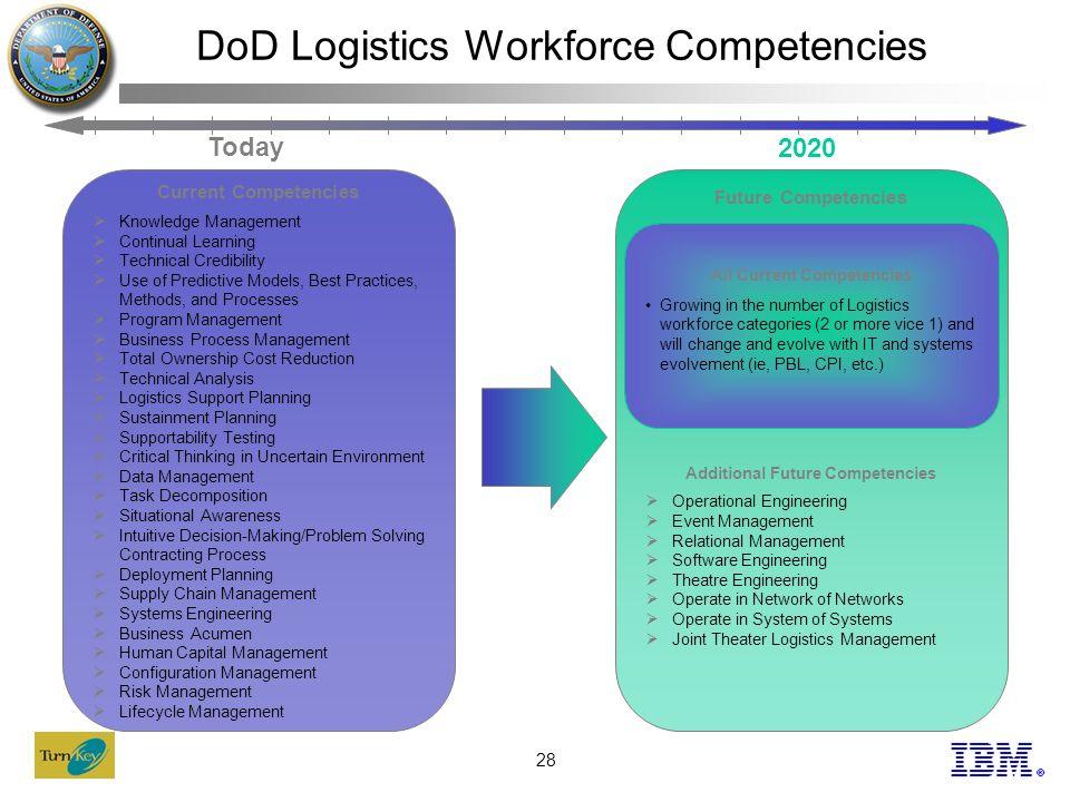 Department of Defense Logistics Workforce Human Capital
