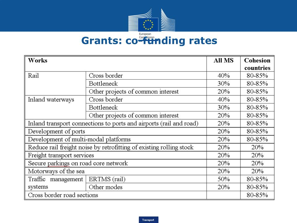 Grants: co-funding rates