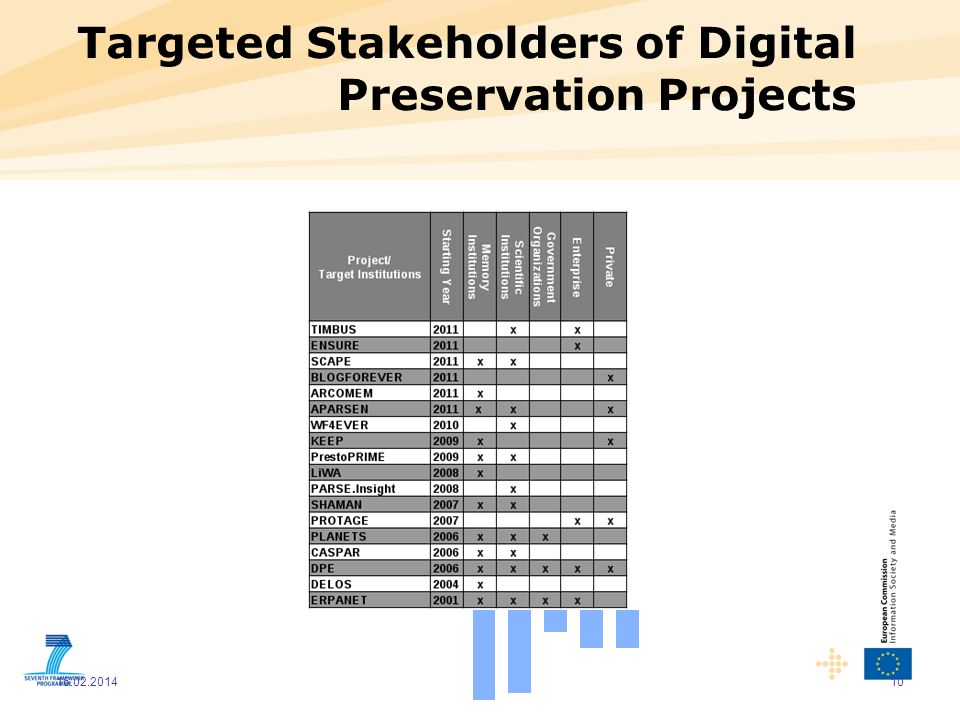 Targeted Stakeholders of Digital Preservation Projects