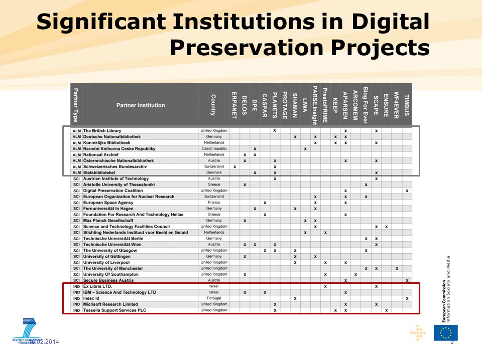 Significant Institutions in Digital Preservation Projects
