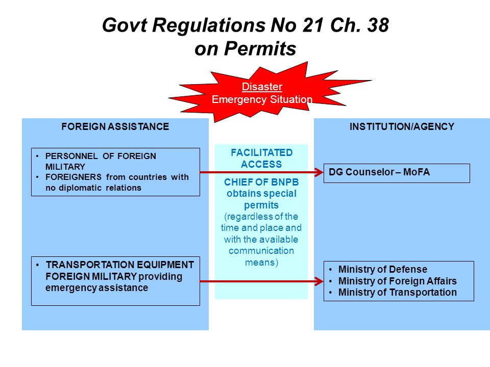 Govt Regulations No 21 Ch. 38 on Permits