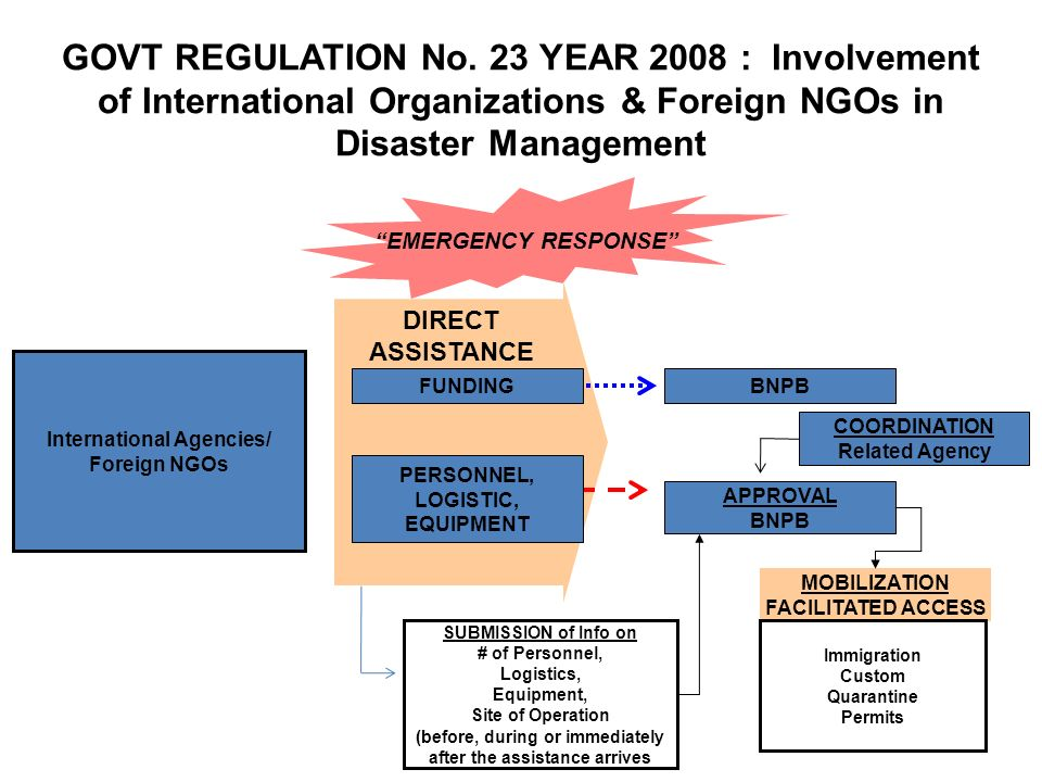 GOVT REGULATION No. 23 YEAR 2008 : Involvement of International Organizations & Foreign NGOs in Disaster Management