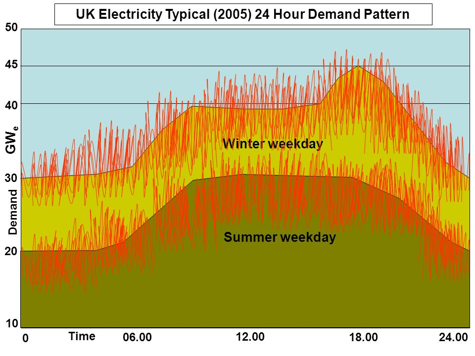 UK Electricity Typical (2005) 24 Hour Demand Pattern
