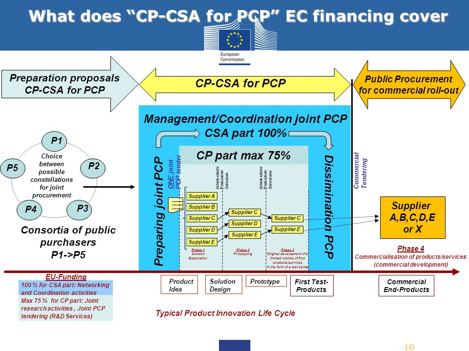 What does CP-CSA for PCP EC financing cover