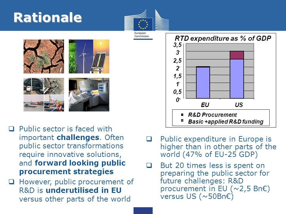 Rationale RTD expenditure as % of GDP. 3,5. 3. 2,5. 2. 1,5. 1. 0,5. EU. US. R&D Procurement.