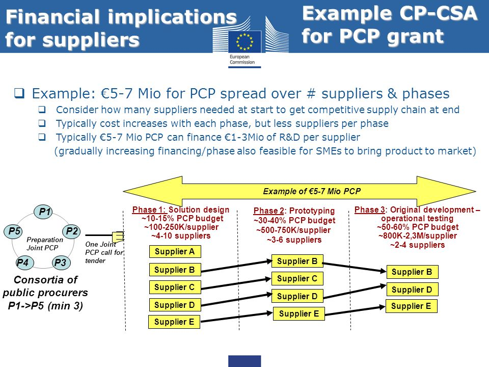 Financial implications for suppliers