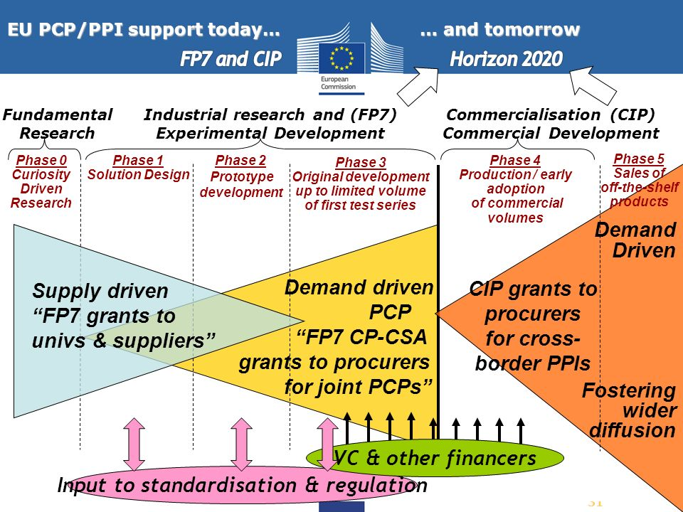 EU PCP/PPI support today… … and tomorrow
