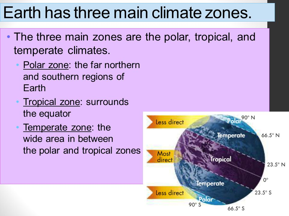 Earth has three main climate zones.