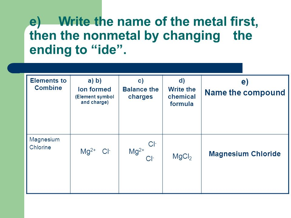 (Element symbol and charge) Write the chemical formula