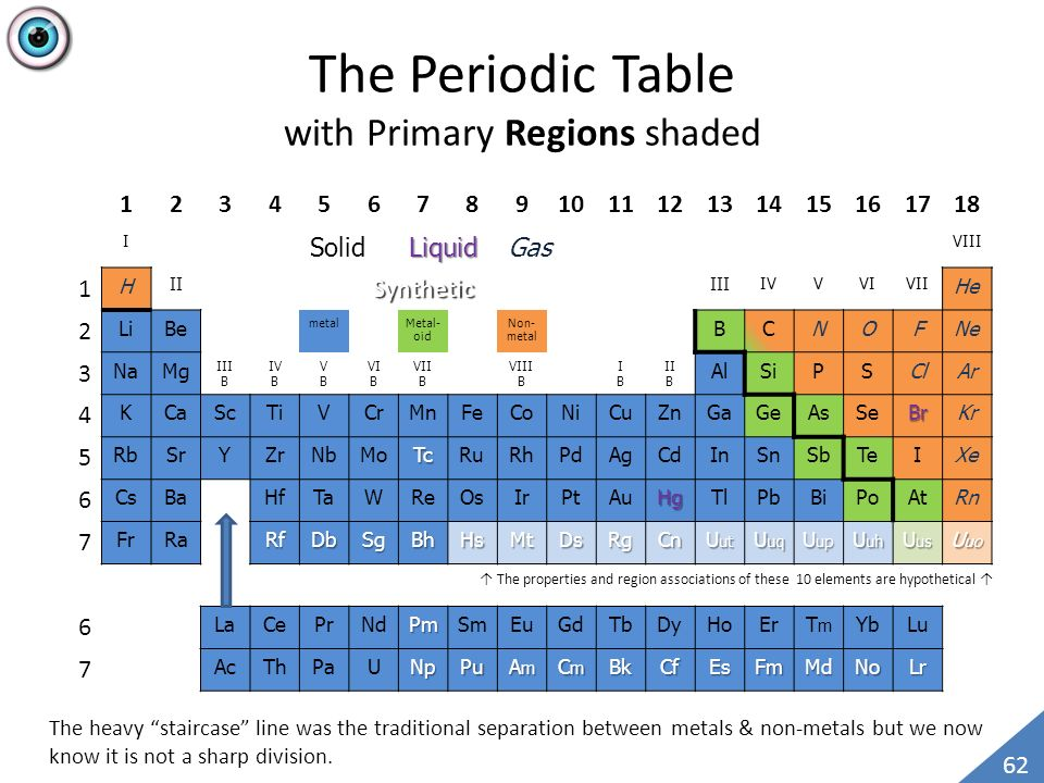 Pages 3 to 33 quantum chemistry target completion date october 1 the periodic table with primary regions shaded urtaz Choice Image