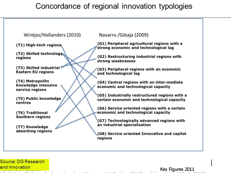 Concordance of regional innovation typologies