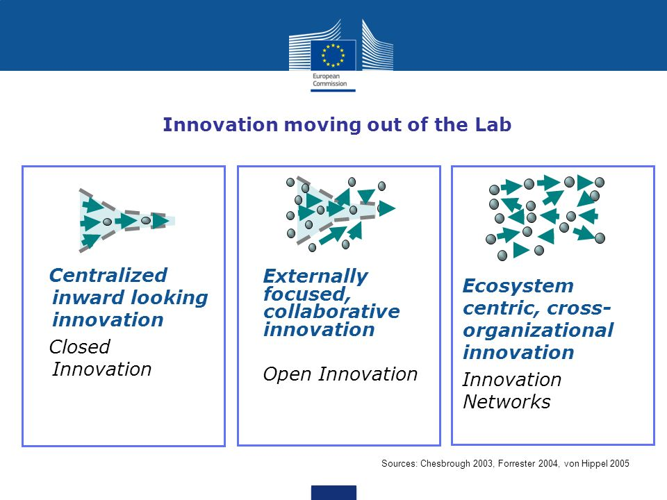 Innovation moving out of the Lab