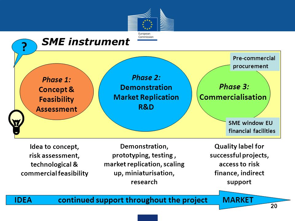 SME instrument IDEA continued support throughout the project MARKET
