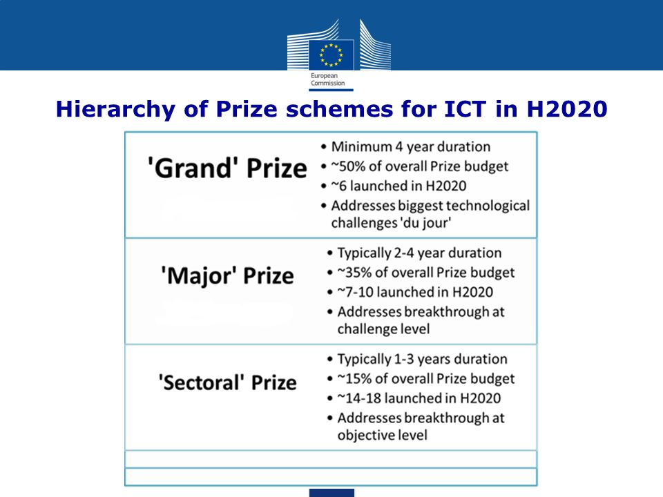 Hierarchy of Prize schemes for ICT in H2020
