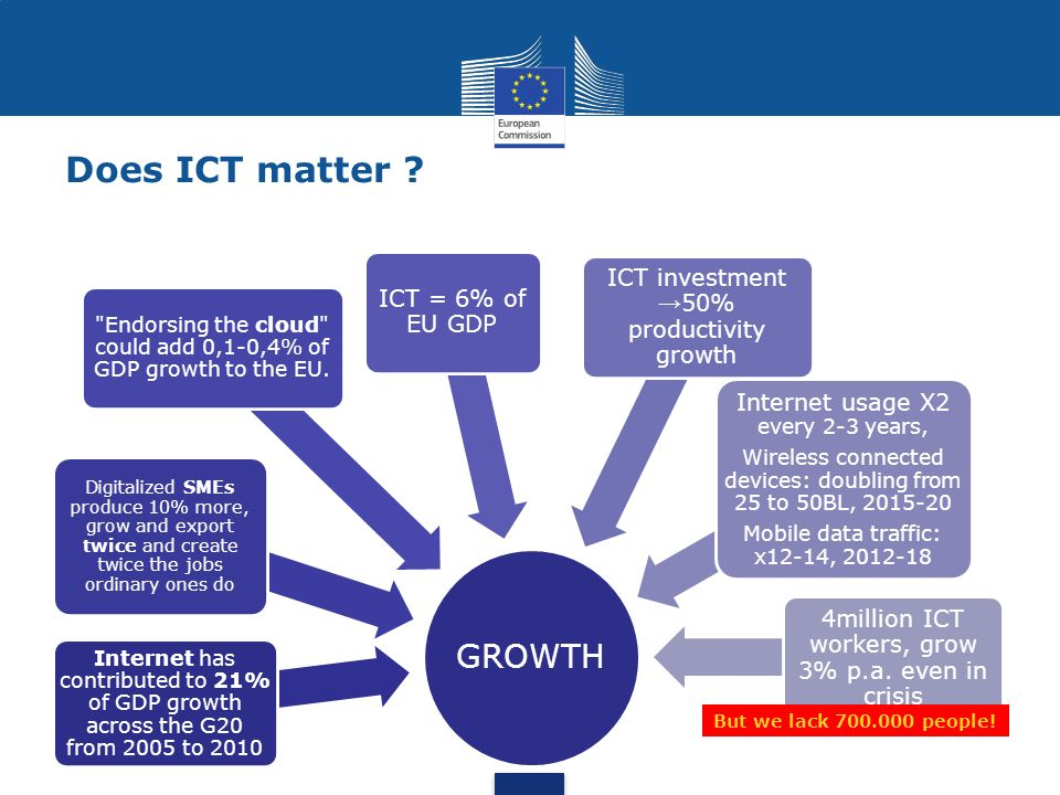 Does ICT matter GROWTH ICT investment →50% productivity growth