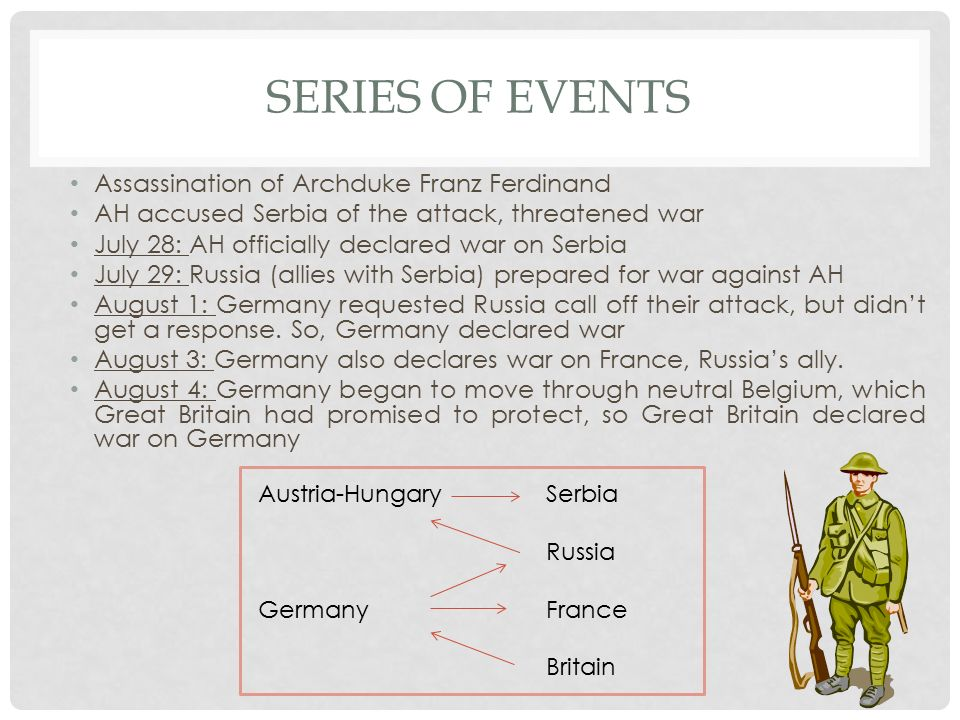 Series of Events Assassination of Archduke Franz Ferdinand