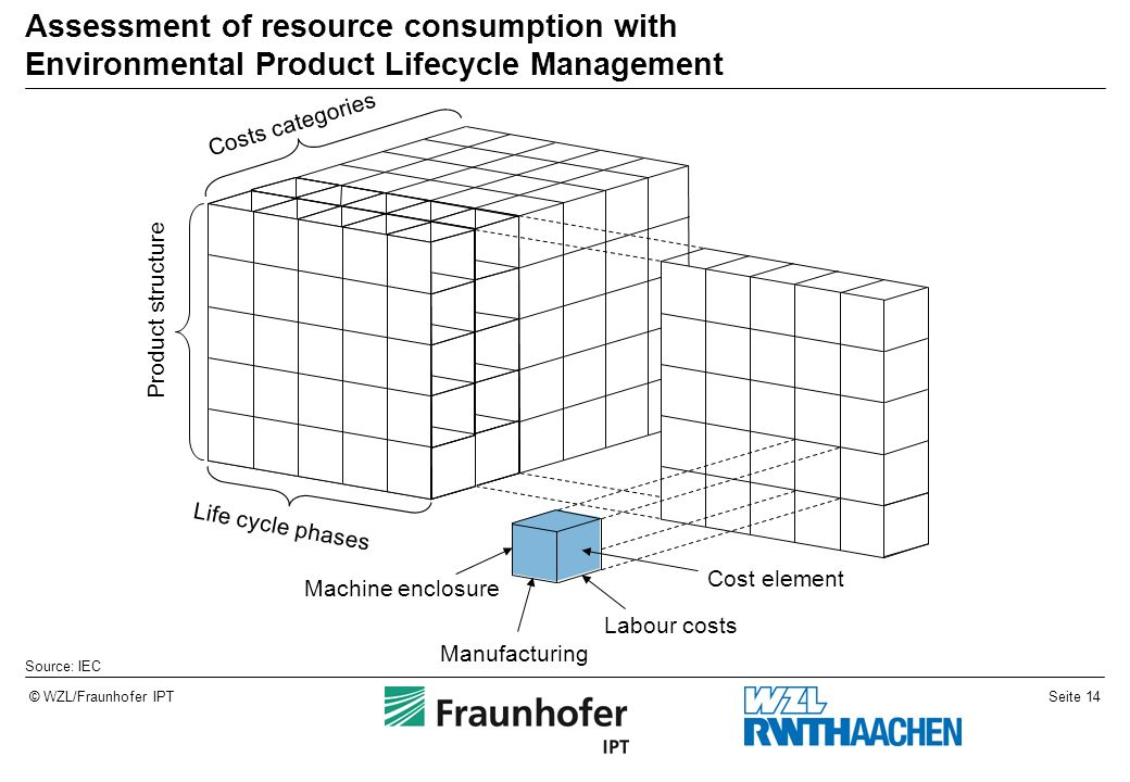 Assessment of resource consumption with Environmental Product Lifecycle Management