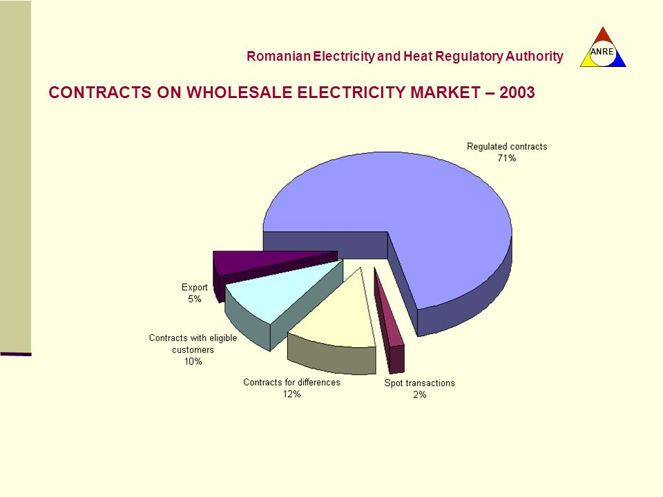 CONTRACTS ON WHOLESALE ELECTRICITY MARKET – 2003
