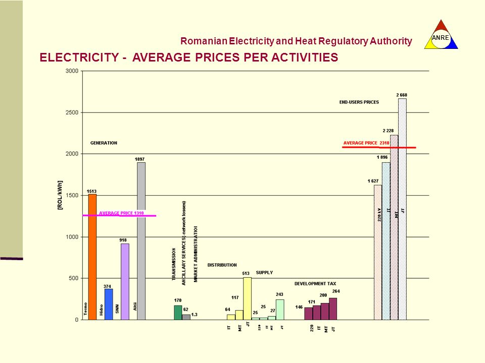 ELECTRICITY - AVERAGE PRICES PER ACTIVITIES
