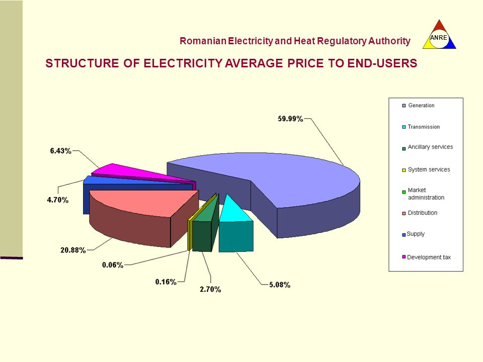 STRUCTURE OF ELECTRICITY AVERAGE PRICE TO END-USERS